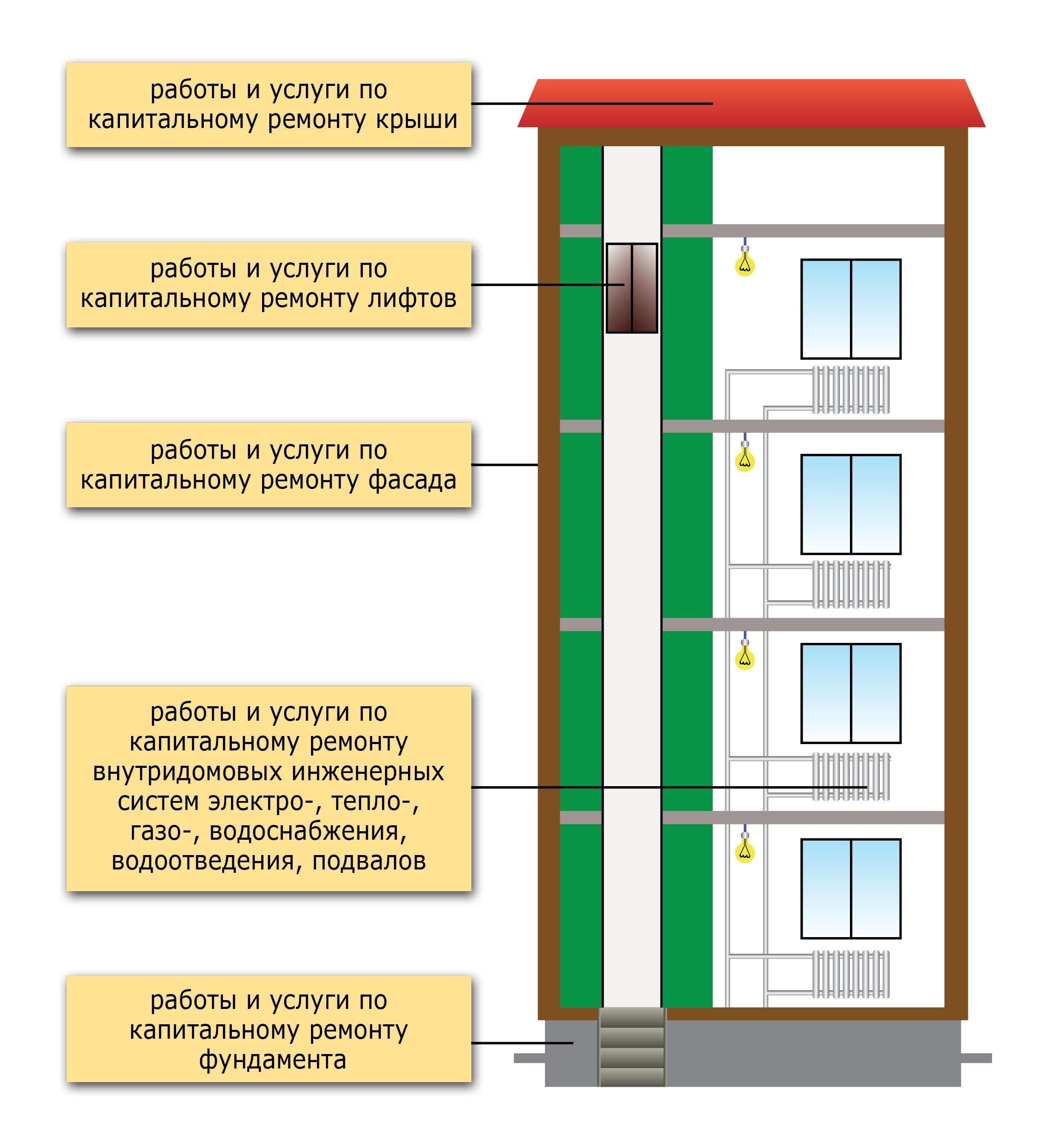Выполнение штукатурных работ на фасадах