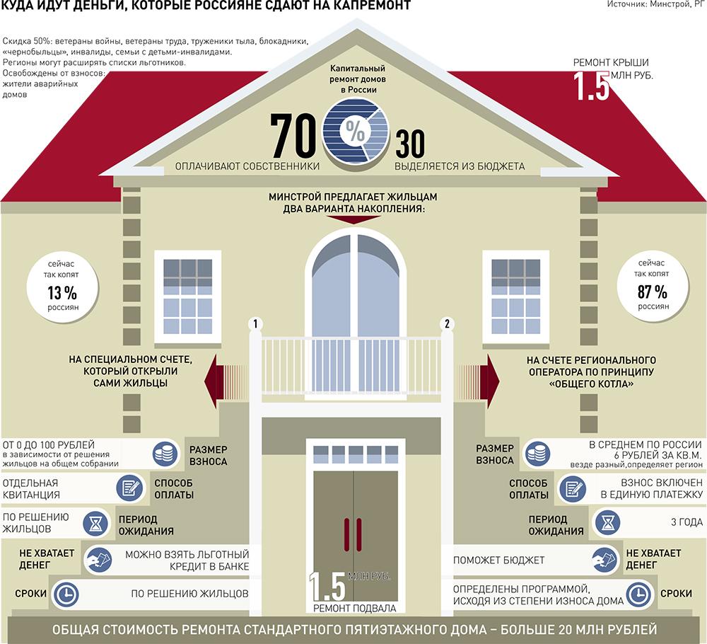взносы на капитальный ремонт жилищный кодекс